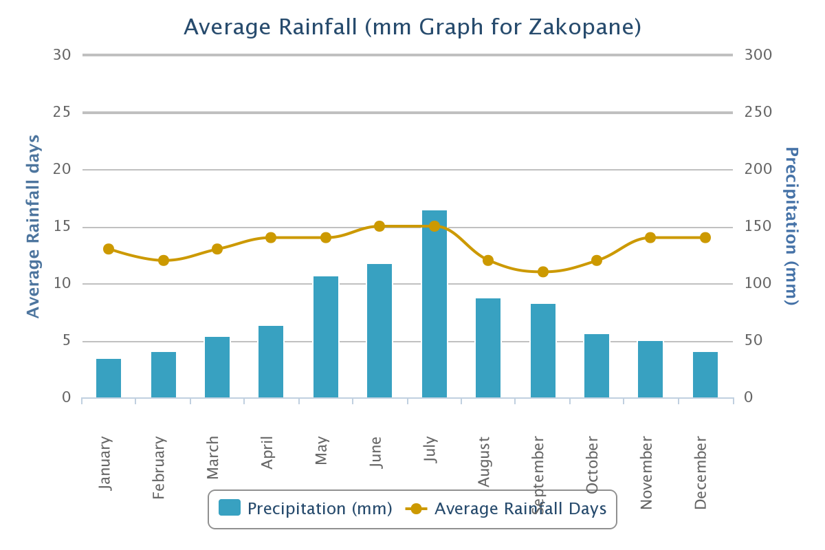 Average Rainfall for Zakopane City