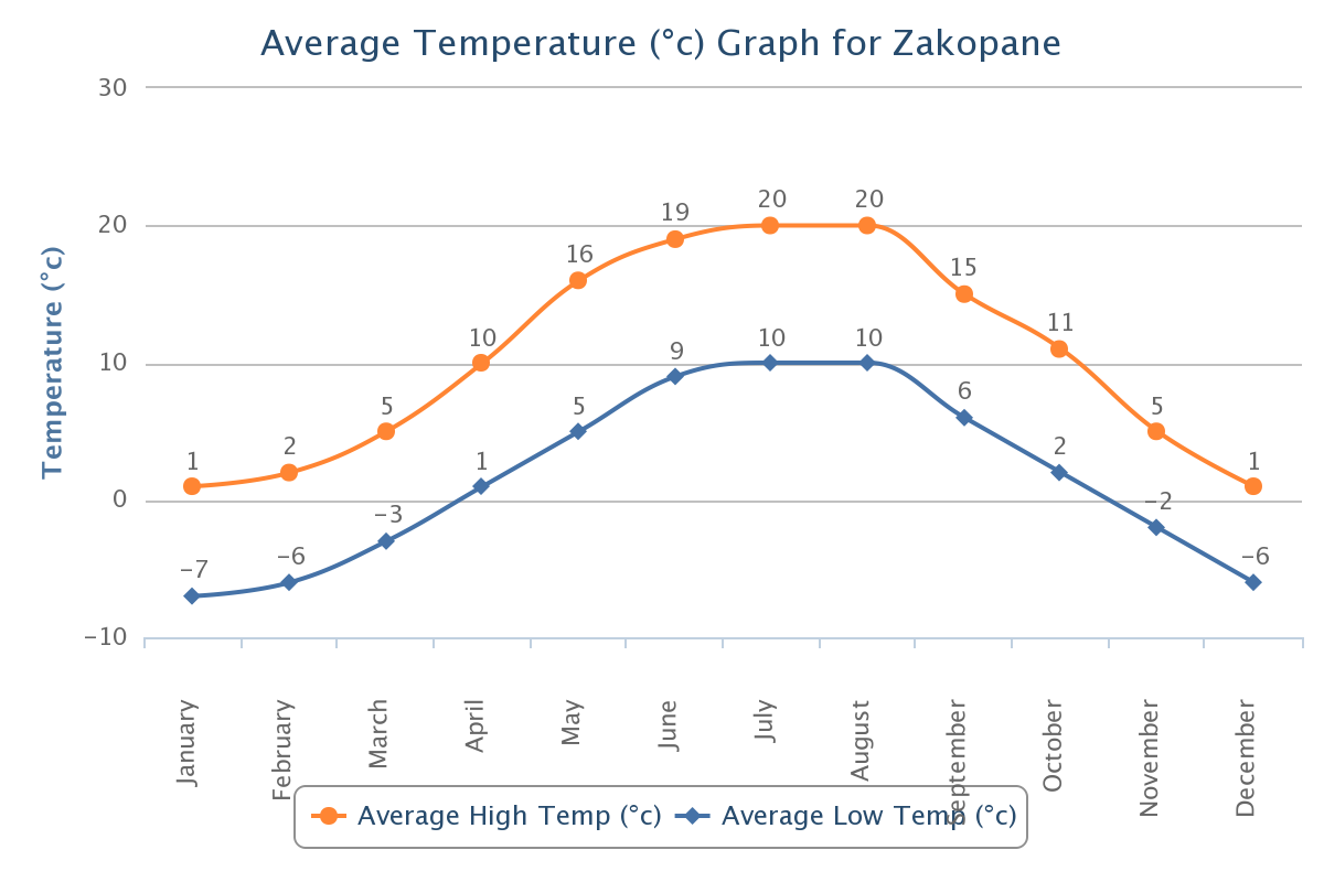 Average High/Low Temperature for Zakopane City